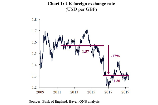 QNB Group: Brexit uncertainty a persistent drag on the UK